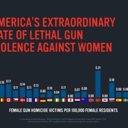 How Gun Violence Influences Abuse